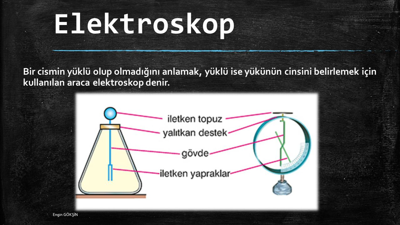 Elektroskop Bir cismin yüklü olup olmadığını anlamak, yüklü ise yükünün cinsini belirlemek için kullanılan araca elektroskop denir.
