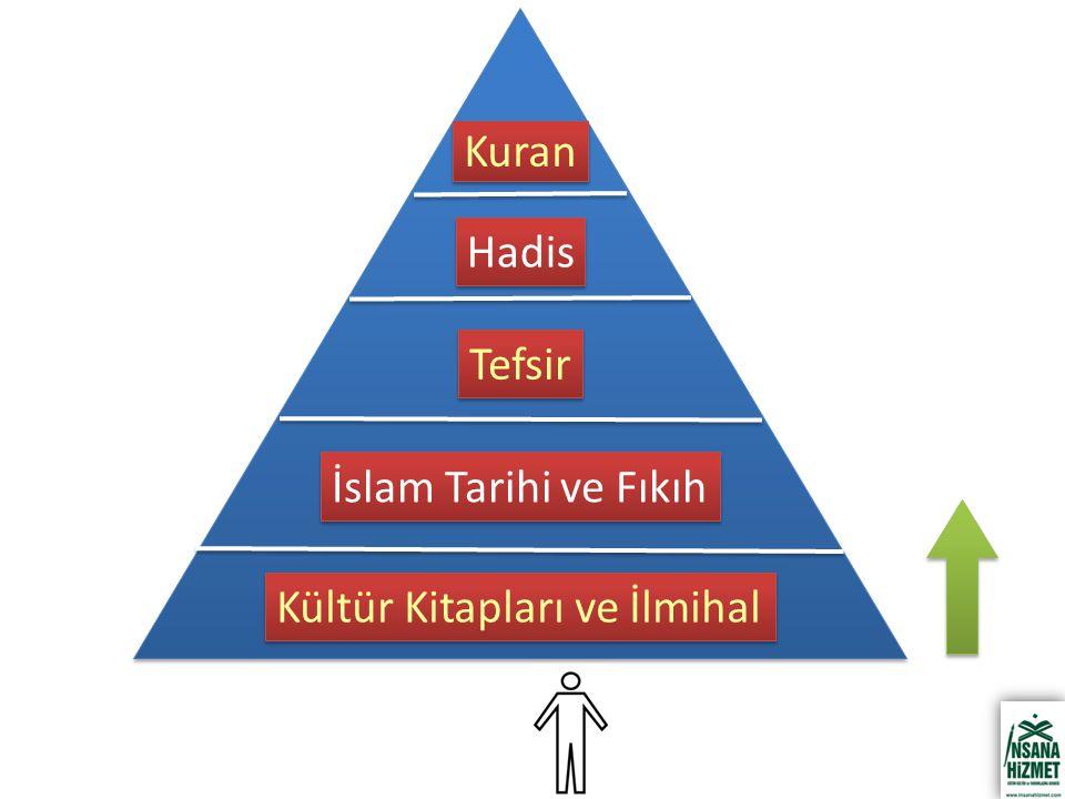 Kuran Hadis Tefsir İslam Tarihi ve Fıkıh Kültür Kitapları ve İlmihal