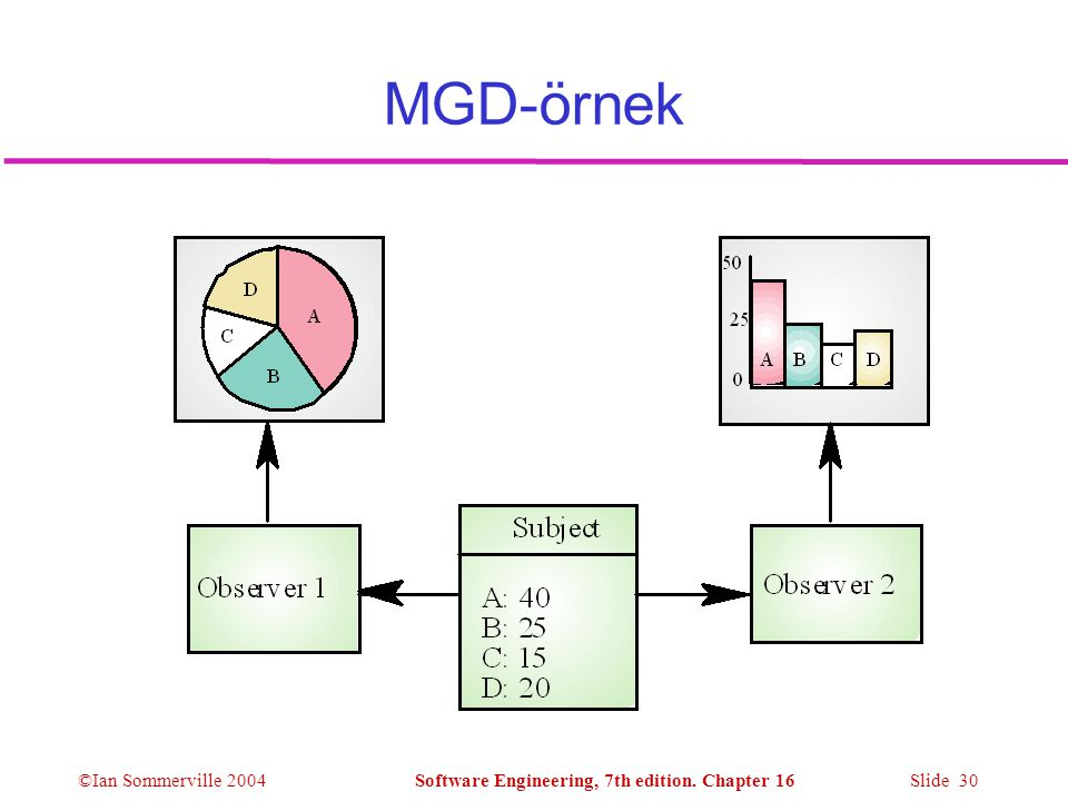 MGD-örnek