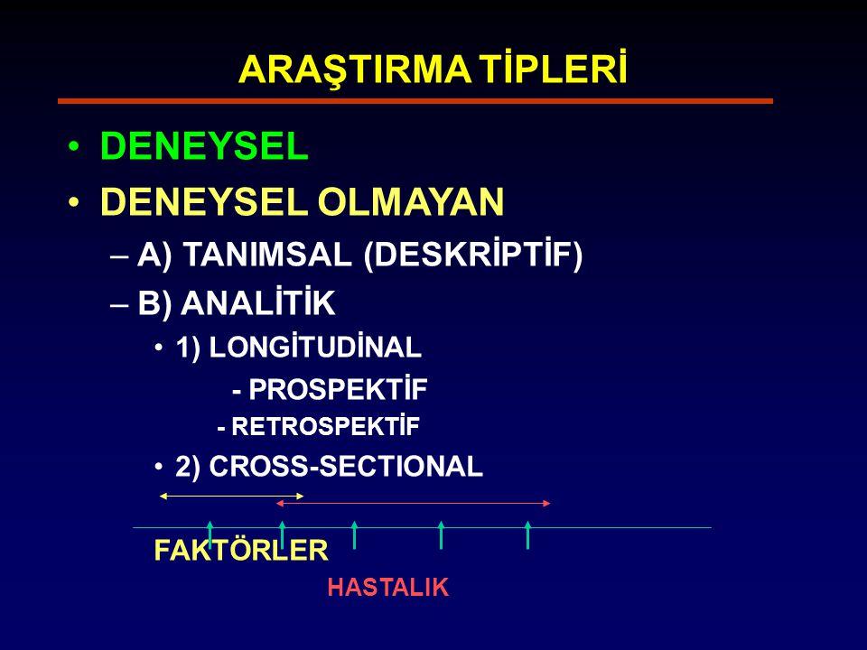 ARAŞTIRMA TİPLERİ DENEYSEL DENEYSEL OLMAYAN A) TANIMSAL (DESKRİPTİF)