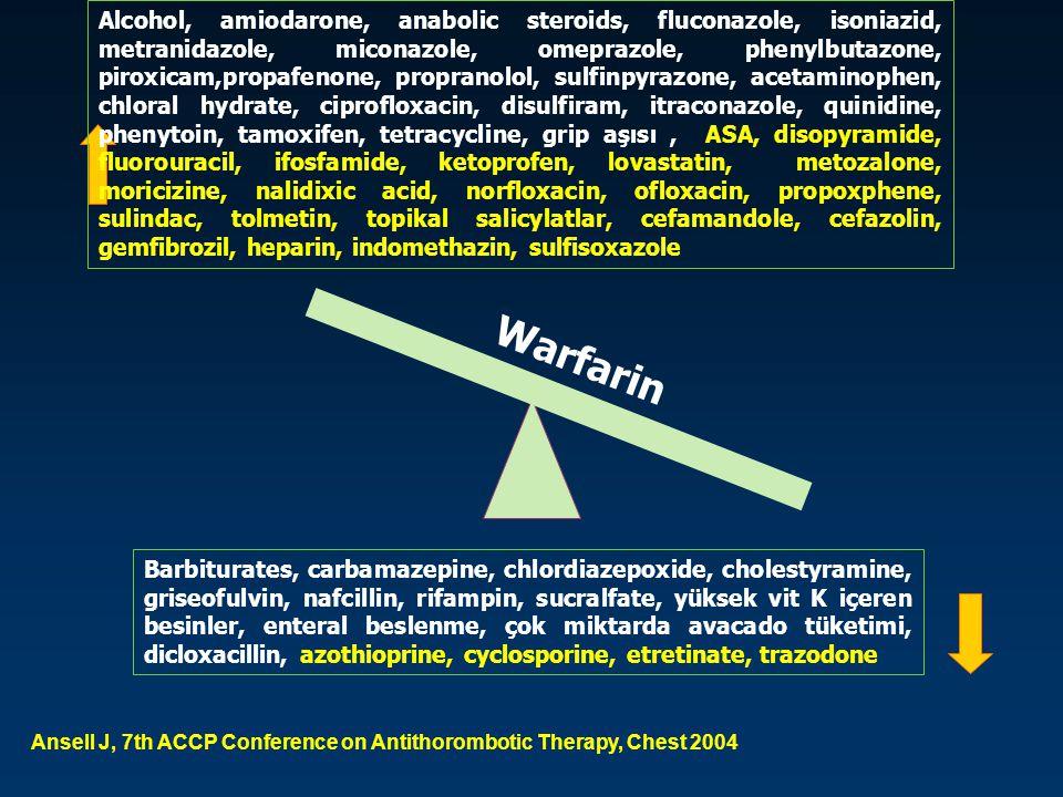 Alcohol, amiodarone, anabolic steroids, fluconazole, isoniazid, metranidazole, miconazole, omeprazole, phenylbutazone, piroxicam,propafenone, propranolol, sulfinpyrazone, acetaminophen, chloral hydrate, ciprofloxacin, disulfiram, itraconazole, quinidine, phenytoin, tamoxifen, tetracycline, grip aşısı , ASA, disopyramide, fluorouracil, ifosfamide, ketoprofen, lovastatin, metozalone, moricizine, nalidixic acid, norfloxacin, ofloxacin, propoxphene, sulindac, tolmetin, topikal salicylatlar, cefamandole, cefazolin, gemfibrozil, heparin, indomethazin, sulfisoxazole