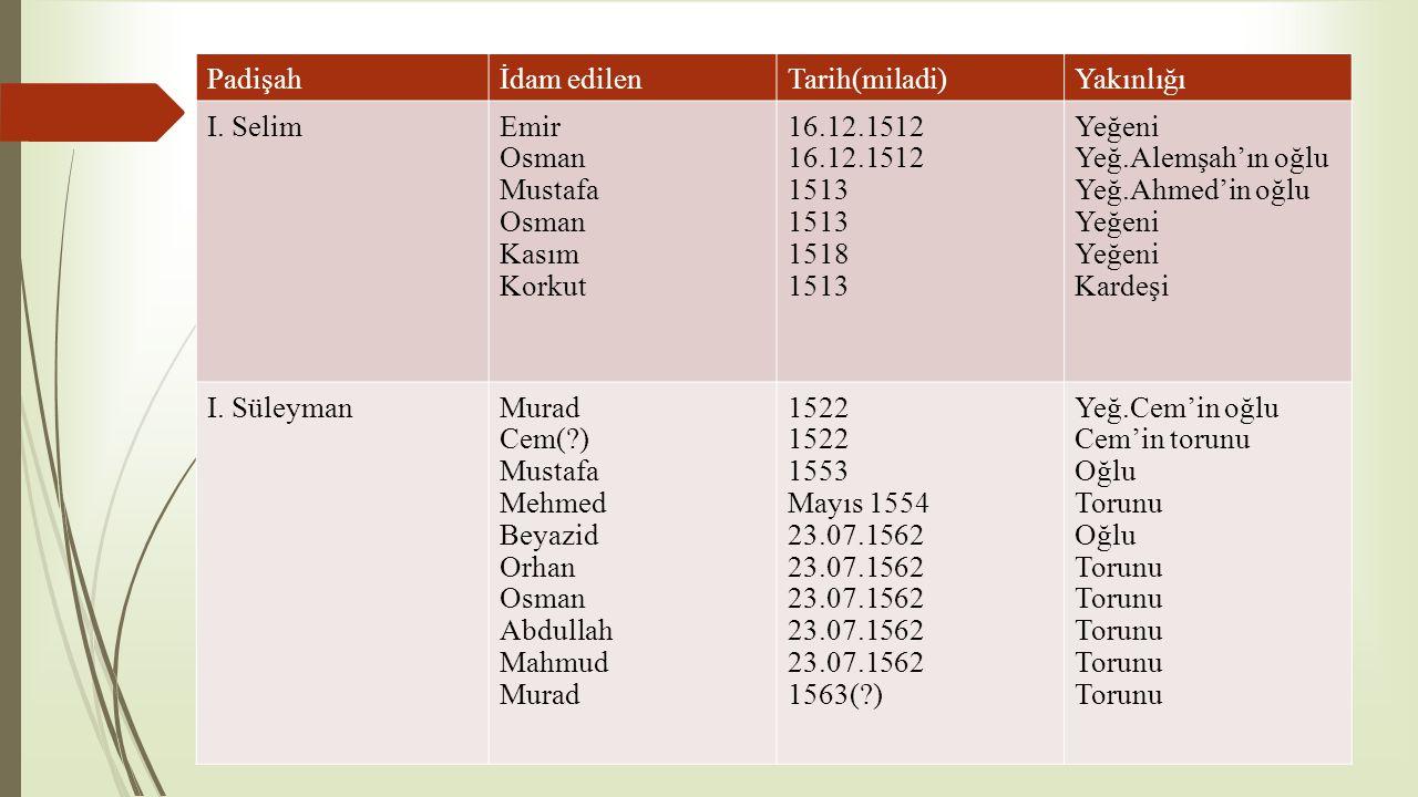 Padişah İdam edilen. Tarih(miladi) Yakınlığı. I. Selim. Emir. Osman. Mustafa. Kasım. Korkut.