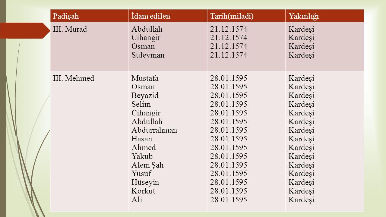 Padişah İdam edilen. Tarih(miladi) Yakınlığı. III. Murad. Abdullah. Cihangir. Osman. Süleyman.