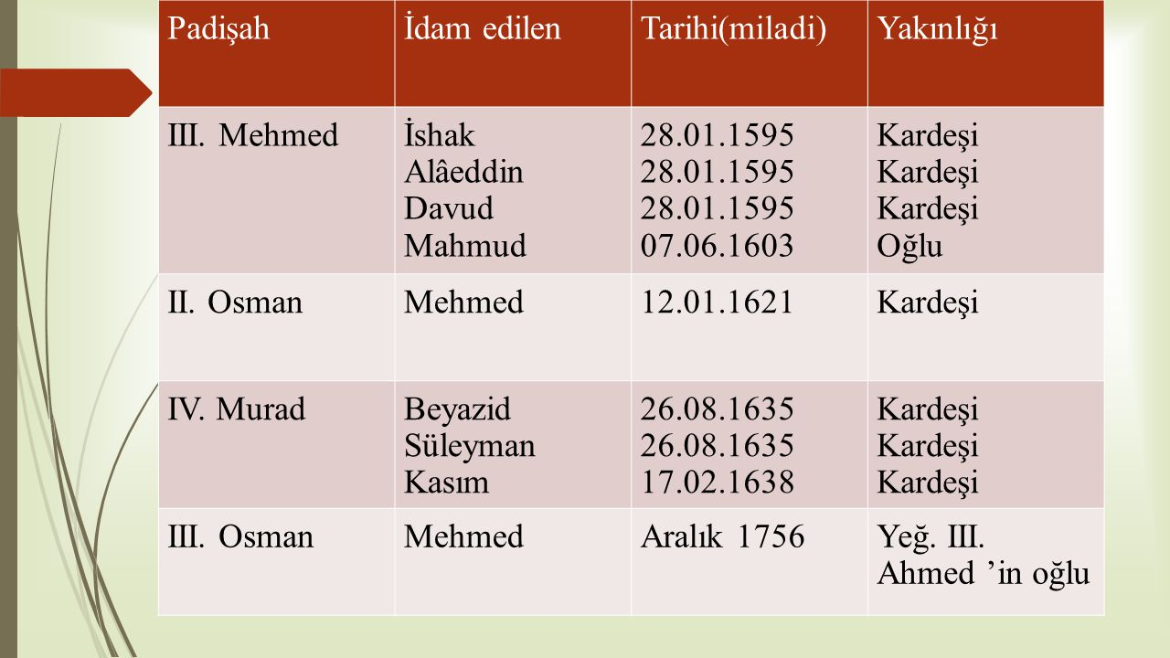 Padişah İdam edilen. Tarihi(miladi) Yakınlığı. III. Mehmed. İshak. Alâeddin. Davud. Mahmud. 28.01.1595.
