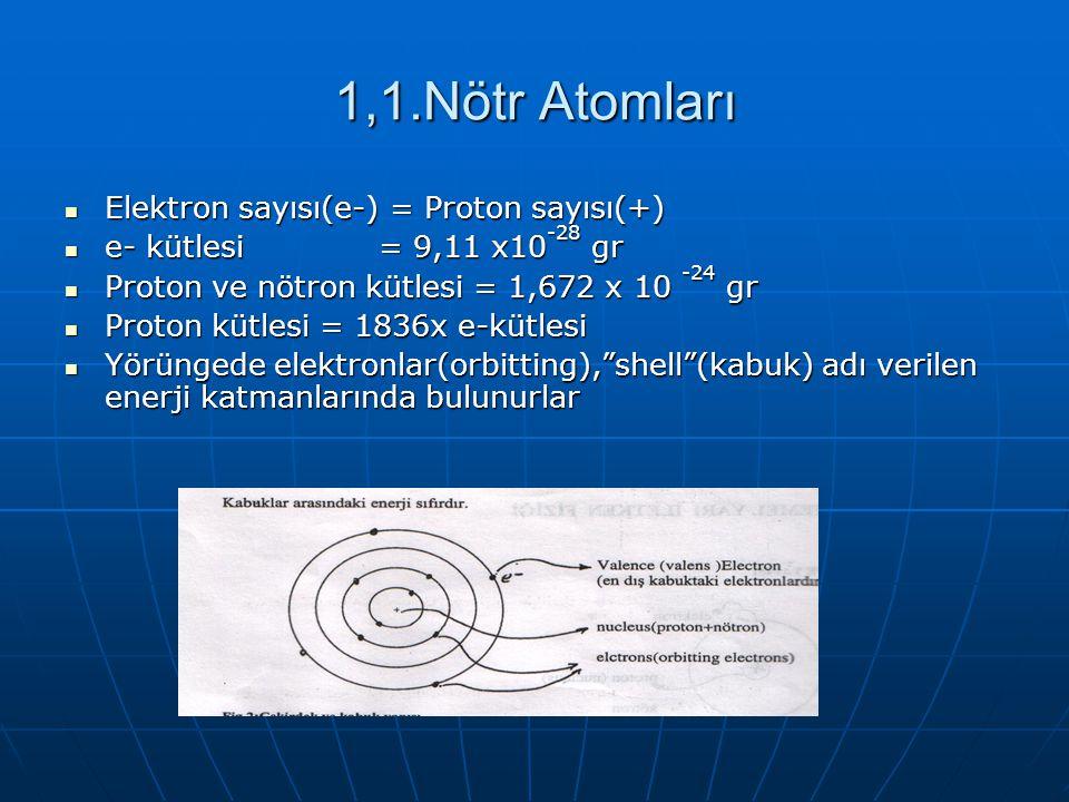 1,1.Nötr Atomları Elektron sayısı(e-) = Proton sayısı(+)