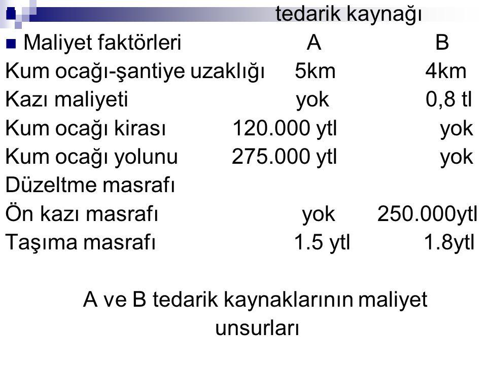 tedarik kaynağı Maliyet faktörleri A B. Kum ocağı-şantiye uzaklığı 5km 4km.