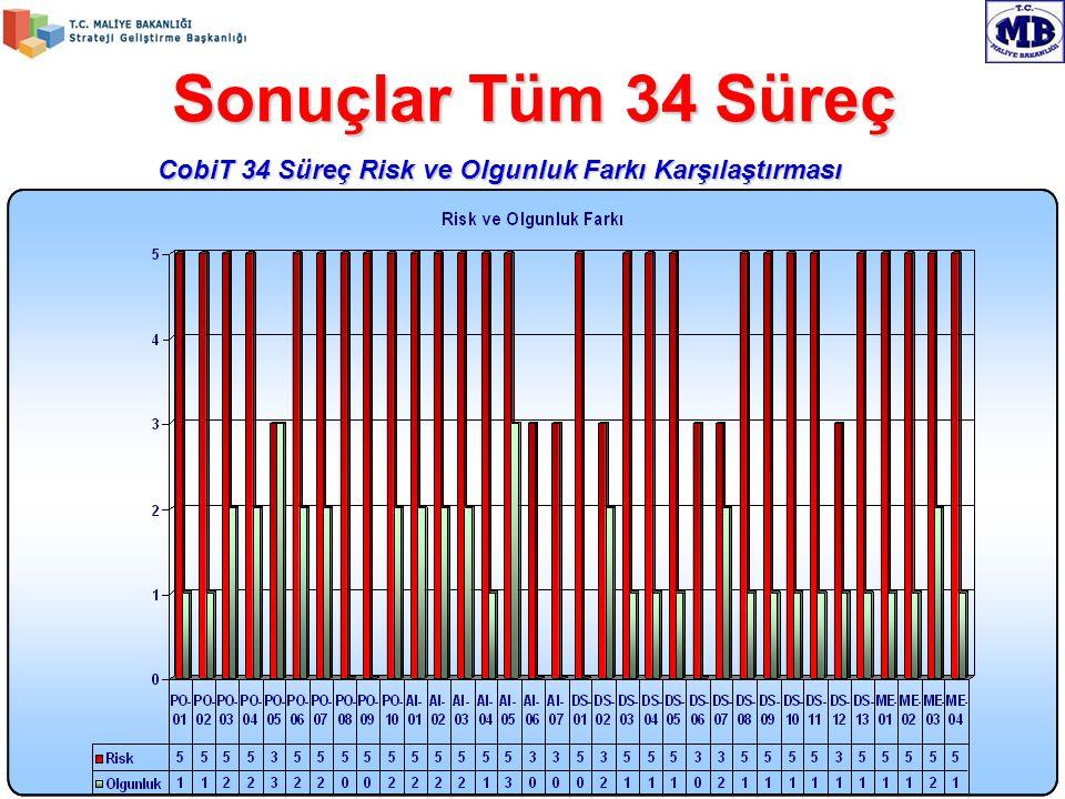 Sonuçlar Tüm 34 Süreç CobiT 34 Süreç Risk ve Olgunluk Farkı Karşılaştırması.