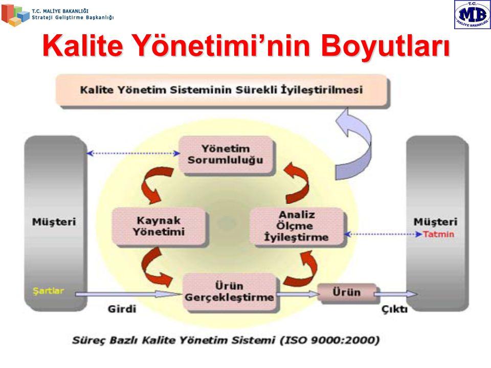 Kalite Yönetimi'nin Boyutları