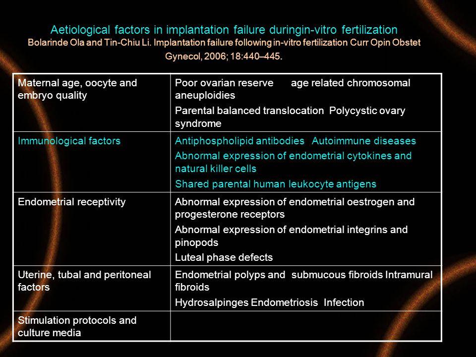 Aetiological factors in implantation failure duringin-vitro fertilization Bolarinde Ola and Tin-Chiu Li. Implantation failure following in-vitro fertilization Curr Opin Obstet Gynecol, 2006; 18:440–445.
