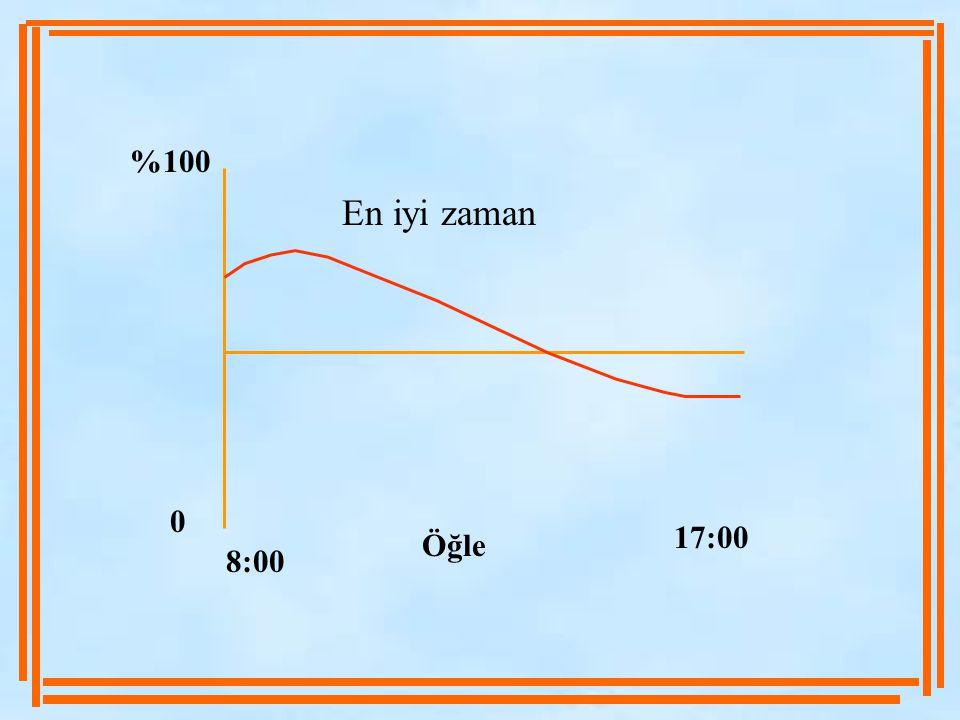 %100 En iyi zaman 17:00 Öğle 8:00