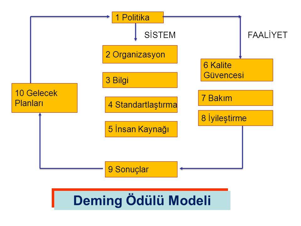 Deming Ödülü Modeli 1 Politika SİSTEM 2 Organizasyon 3 Bilgi