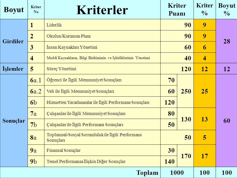 Kriterler Boyut Kriter Puanı Boyut % 1 90 9 28 2 3 60 6 4 40 5 120 12