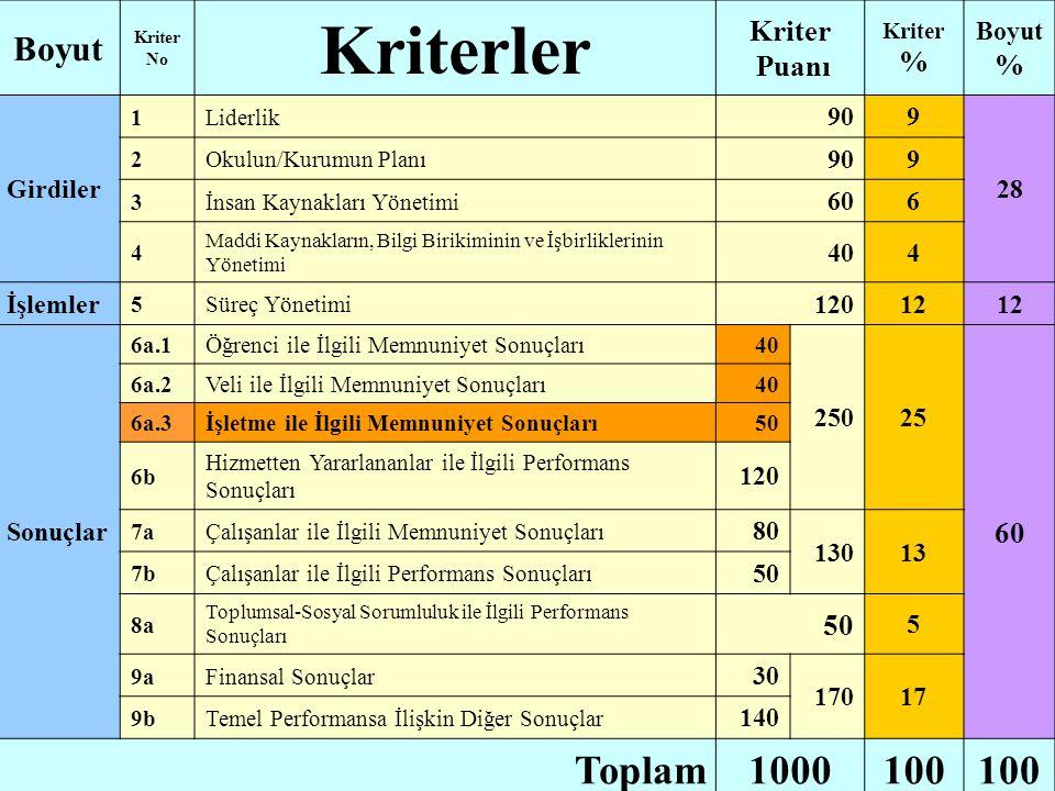 Kriterler Toplam 1000 100 Boyut Kriter Puanı % Girdiler 90 9 28 60 6