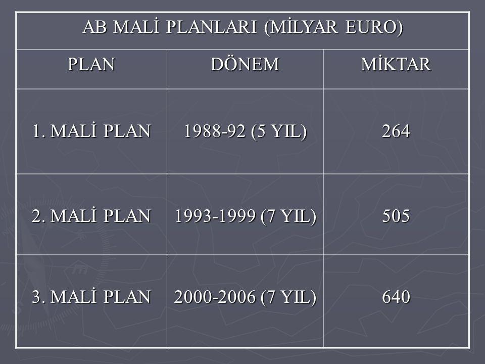AB MALİ PLANLARI (MİLYAR EURO)