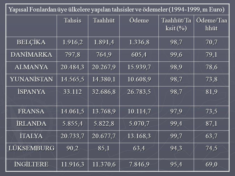 Yapısal Fonlardan üye ülkelere yapılan tahsisler ve ödemeler (1994-1999, m Euro)