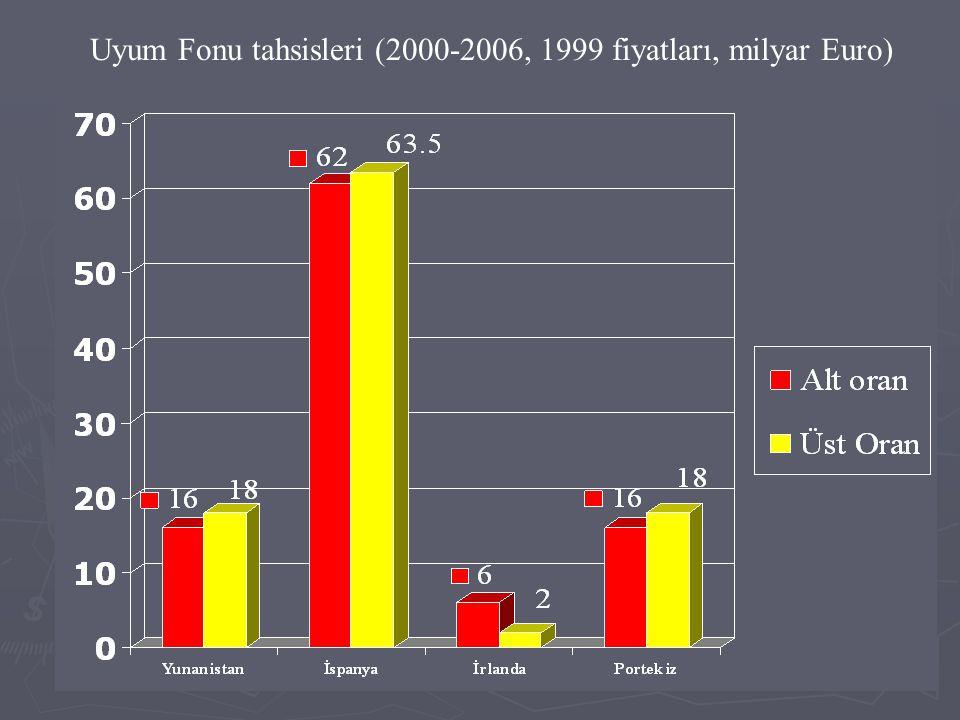Uyum Fonu tahsisleri (2000-2006, 1999 fiyatları, milyar Euro)