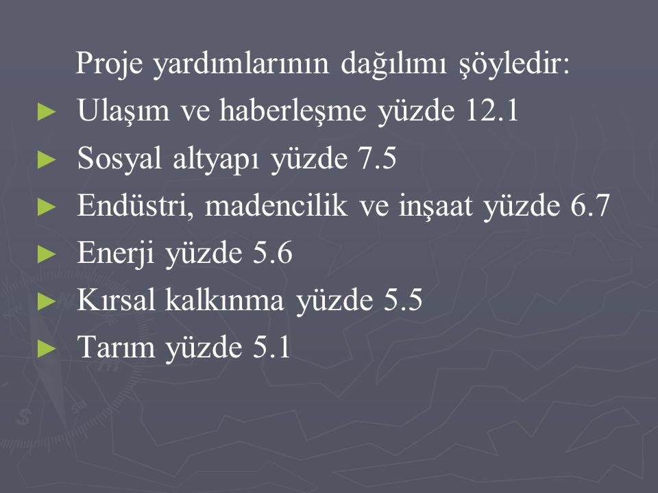 Proje yardımlarının dağılımı şöyledir: