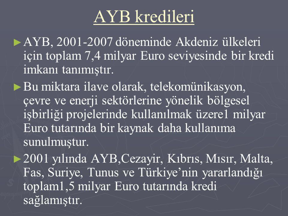 AYB kredileri AYB, 2001-2007 döneminde Akdeniz ülkeleri için toplam 7,4 milyar Euro seviyesinde bir kredi imkanı tanımıştır.
