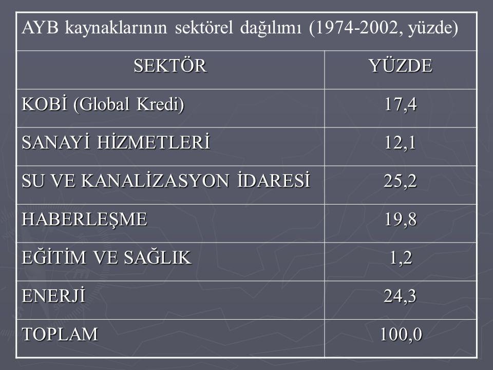 AYB kaynaklarının sektörel dağılımı (1974-2002, yüzde)