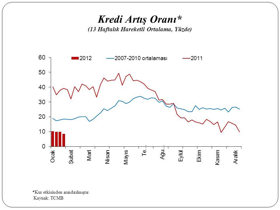 Kredi Artış Oranı* (13 Haftalık Hareketli Ortalama, Yüzde)