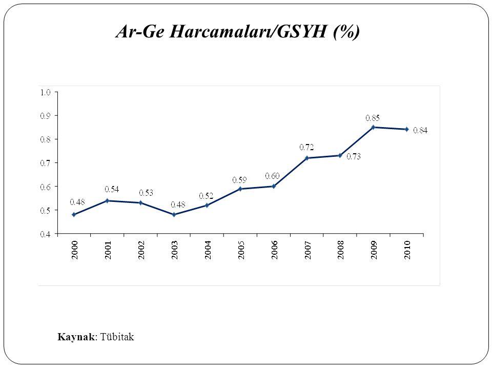 Ar-Ge Harcamaları/GSYH (%)