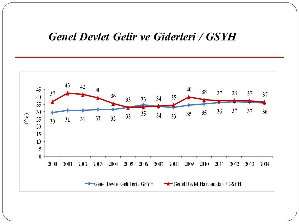 Genel Devlet Gelir ve Giderleri / GSYH