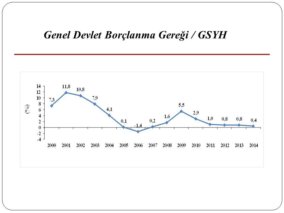 Genel Devlet Borçlanma Gereği / GSYH