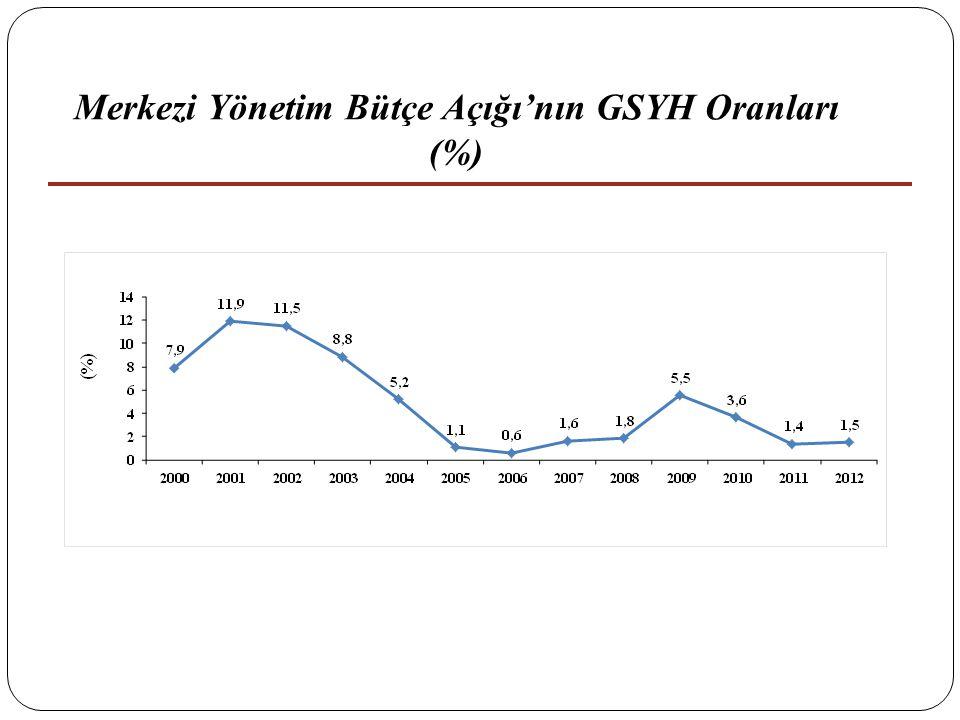 Merkezi Yönetim Bütçe Açığı'nın GSYH Oranları (%)