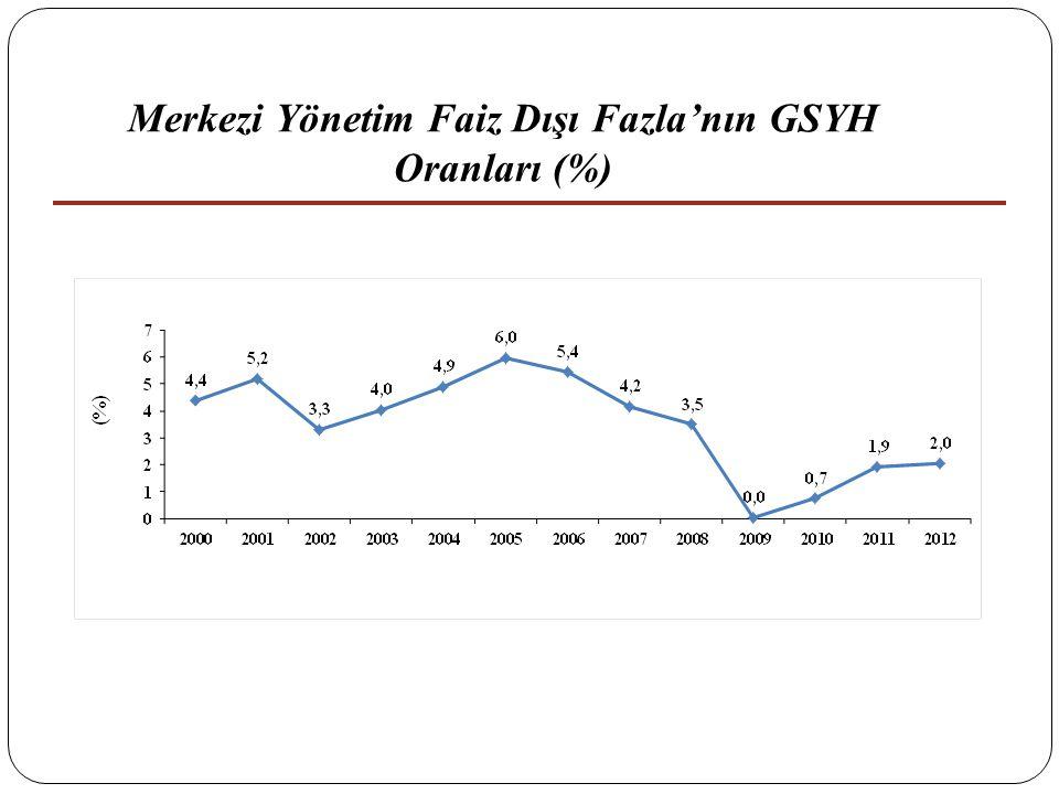 Merkezi Yönetim Faiz Dışı Fazla'nın GSYH Oranları (%)
