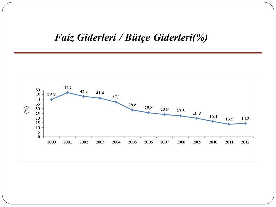 Faiz Giderleri / Bütçe Giderleri(%)