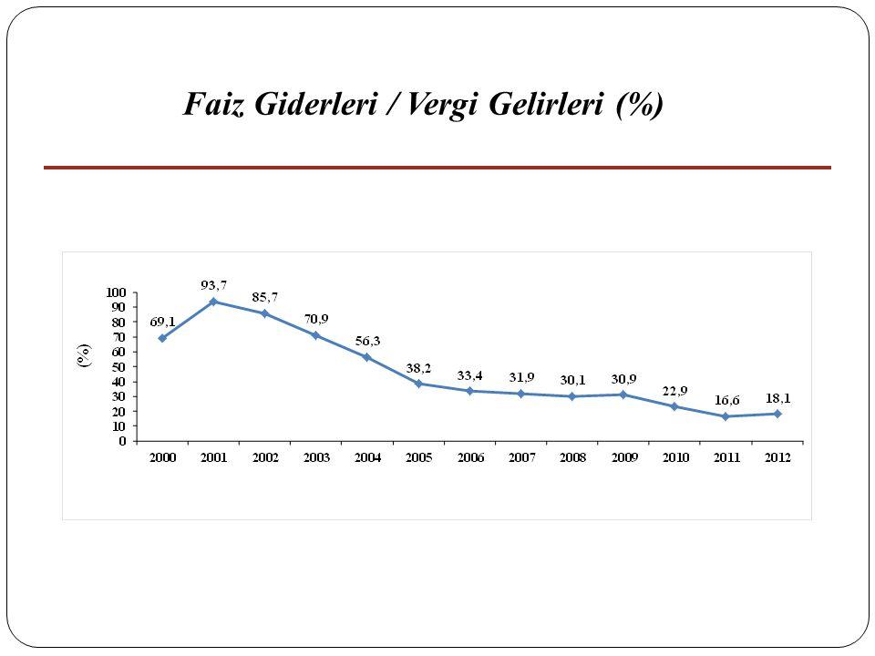 Faiz Giderleri / Vergi Gelirleri (%)