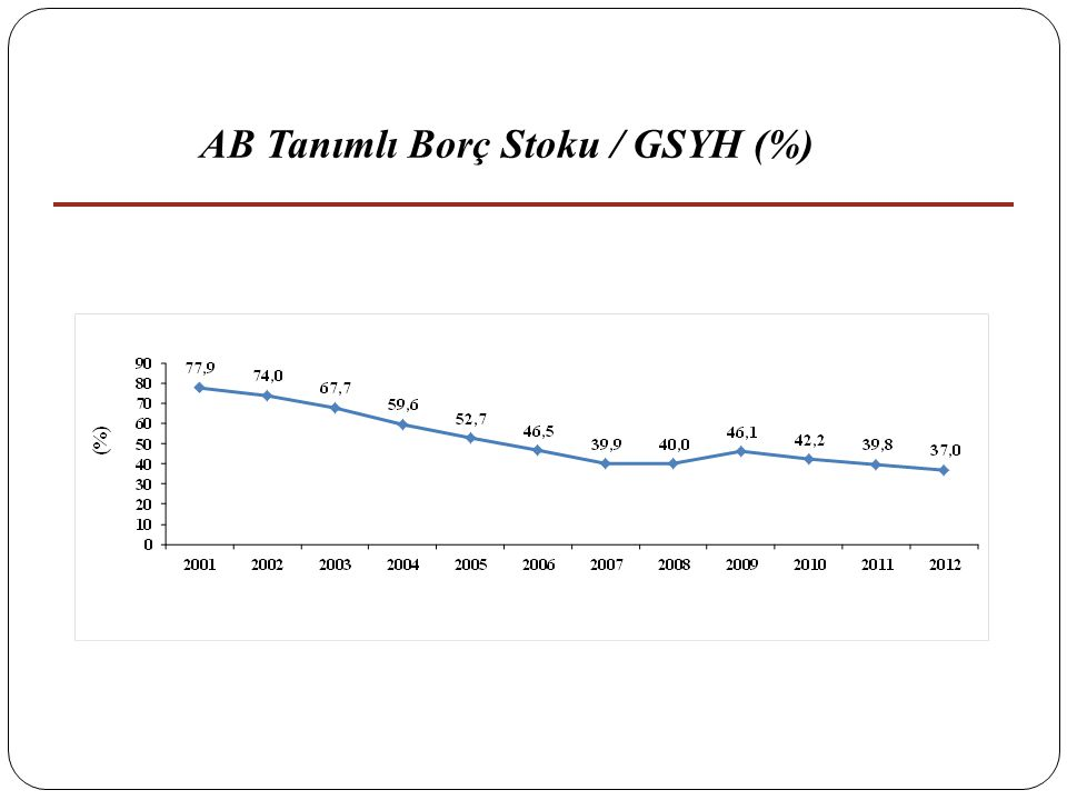 AB Tanımlı Borç Stoku / GSYH (%)