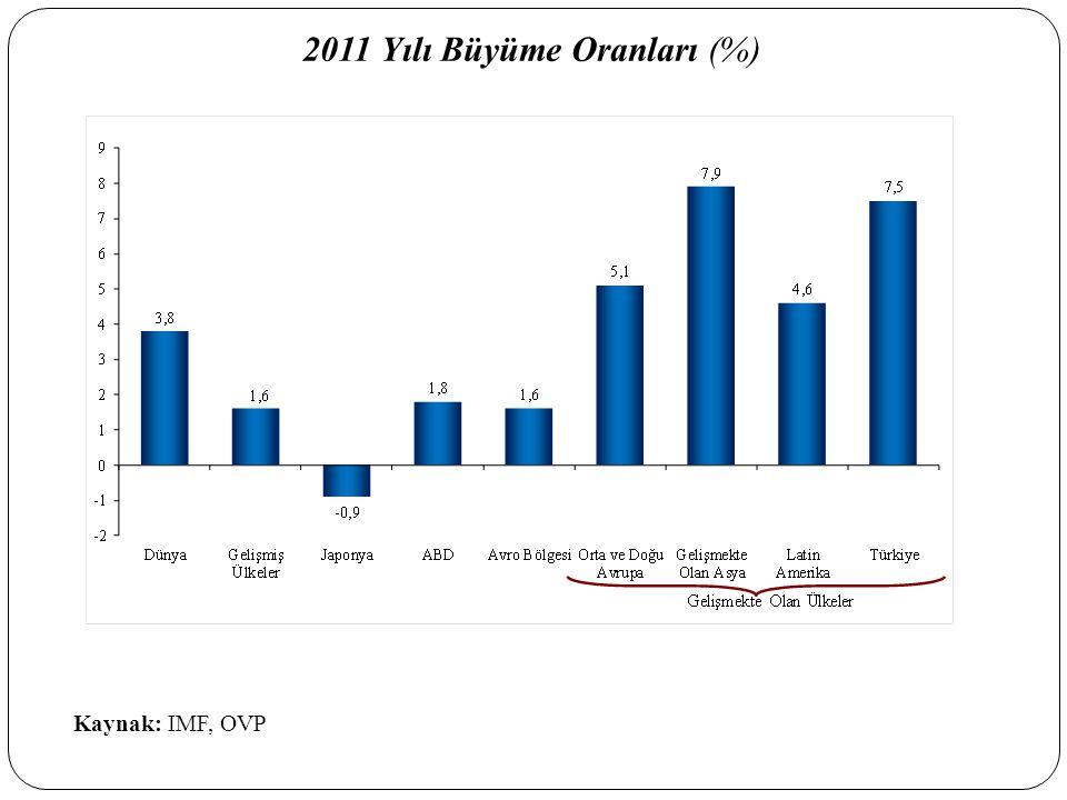 2011 Yılı Büyüme Oranları (%)