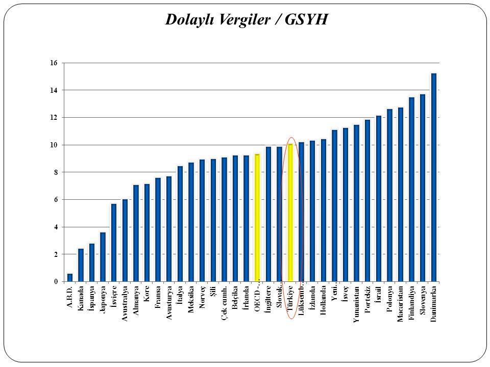 Dolaylı Vergiler / GSYH