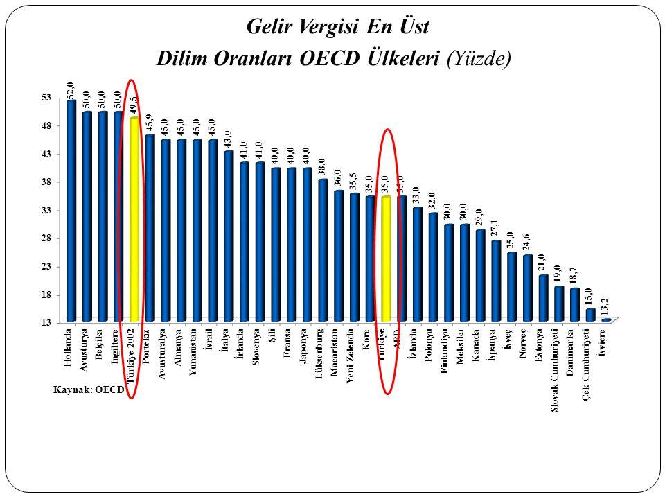 Dilim Oranları OECD Ülkeleri (Yüzde)