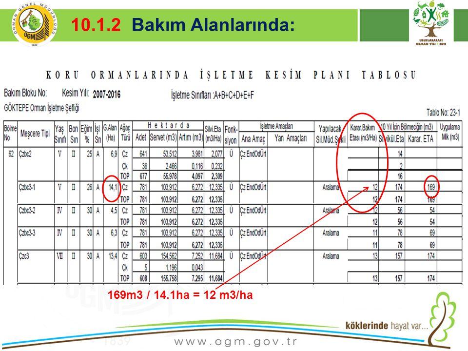 10.1.2 Bakım Alanlarında: Kurumsal Kimlik 169m3 / 14.1ha = 12 m3/ha