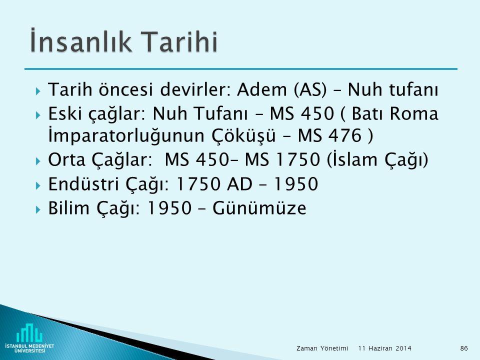 İnsanlık Tarihi Tarih öncesi devirler: Adem (AS) – Nuh tufanı