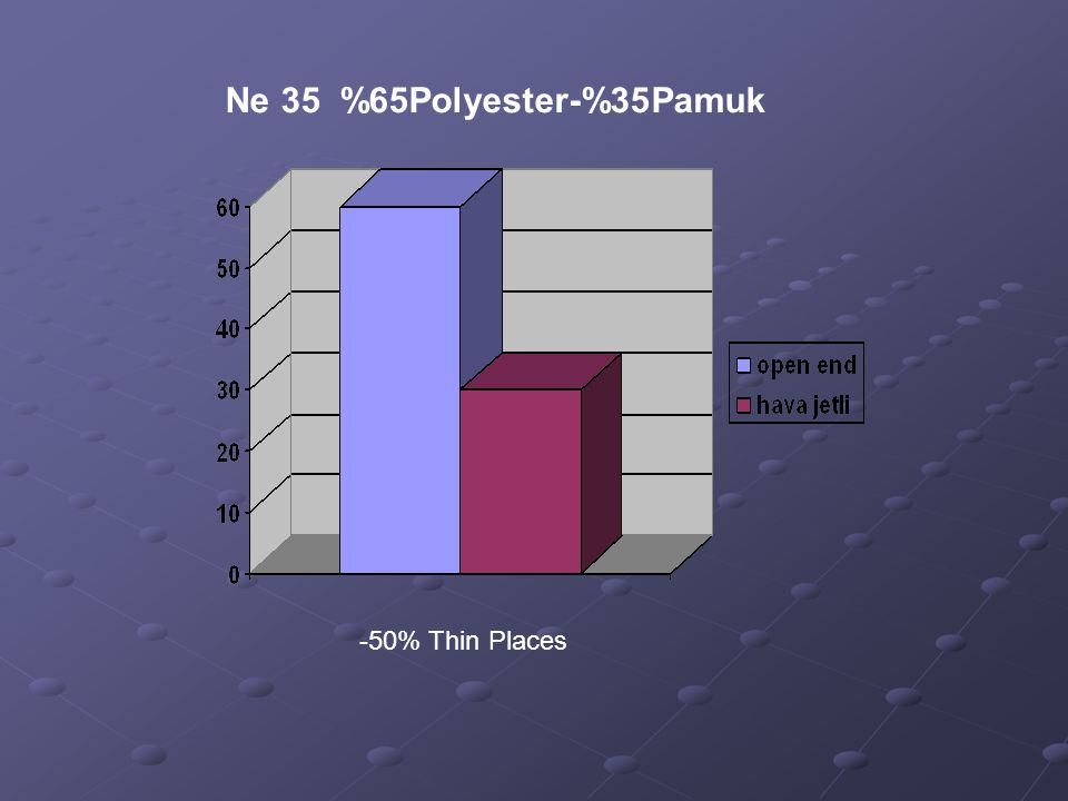 Ne 35 %65Polyester-%35Pamuk -50% Thin Places