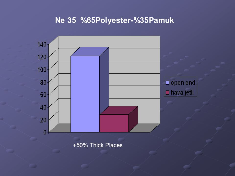 Ne 35 %65Polyester-%35Pamuk +50% Thick Places