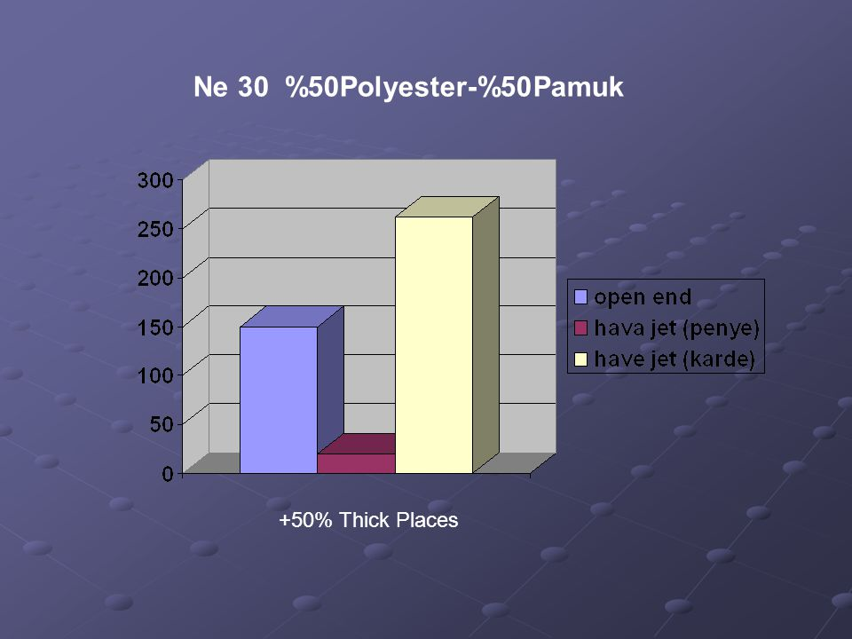 Ne 30 %50Polyester-%50Pamuk +50% Thick Places