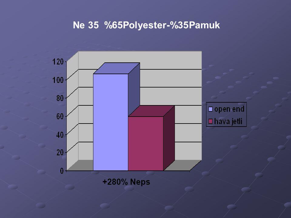 Ne 35 %65Polyester-%35Pamuk +280% Neps