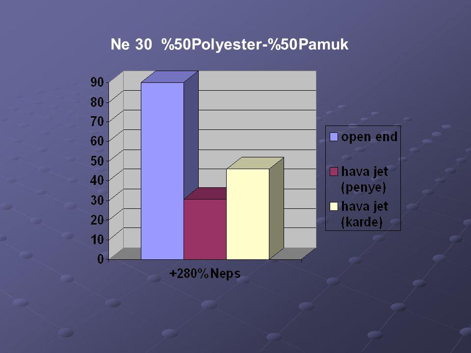 Ne 30 %50Polyester-%50Pamuk