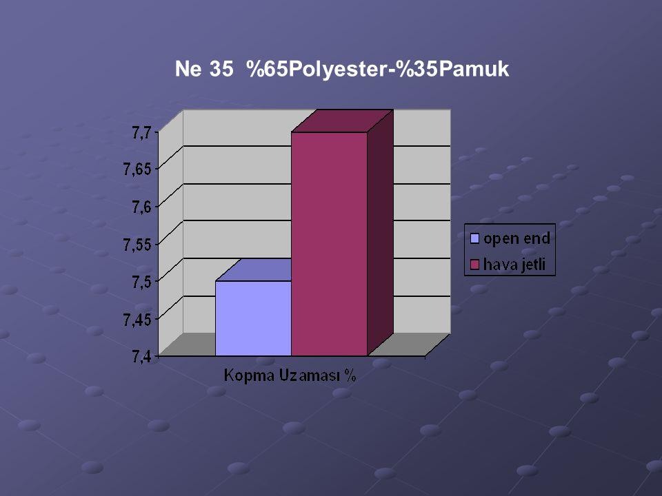 Ne 35 %65Polyester-%35Pamuk