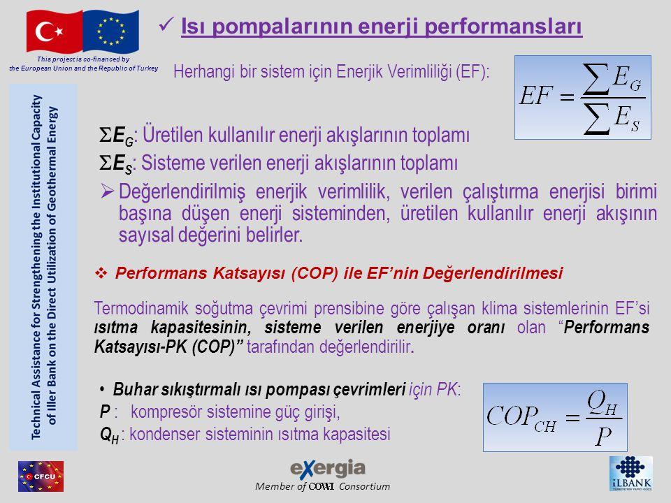 Isı pompalarının enerji performansları