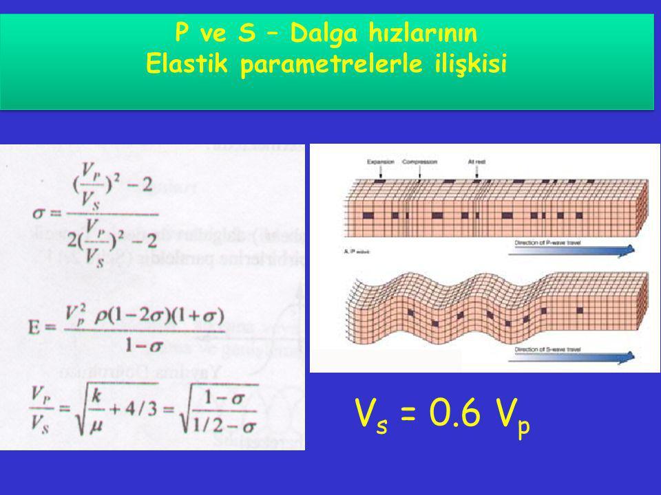 P ve S – Dalga hızlarının Elastik parametrelerle ilişkisi