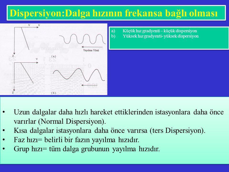 Dispersiyon:Dalga hızının frekansa bağlı olması