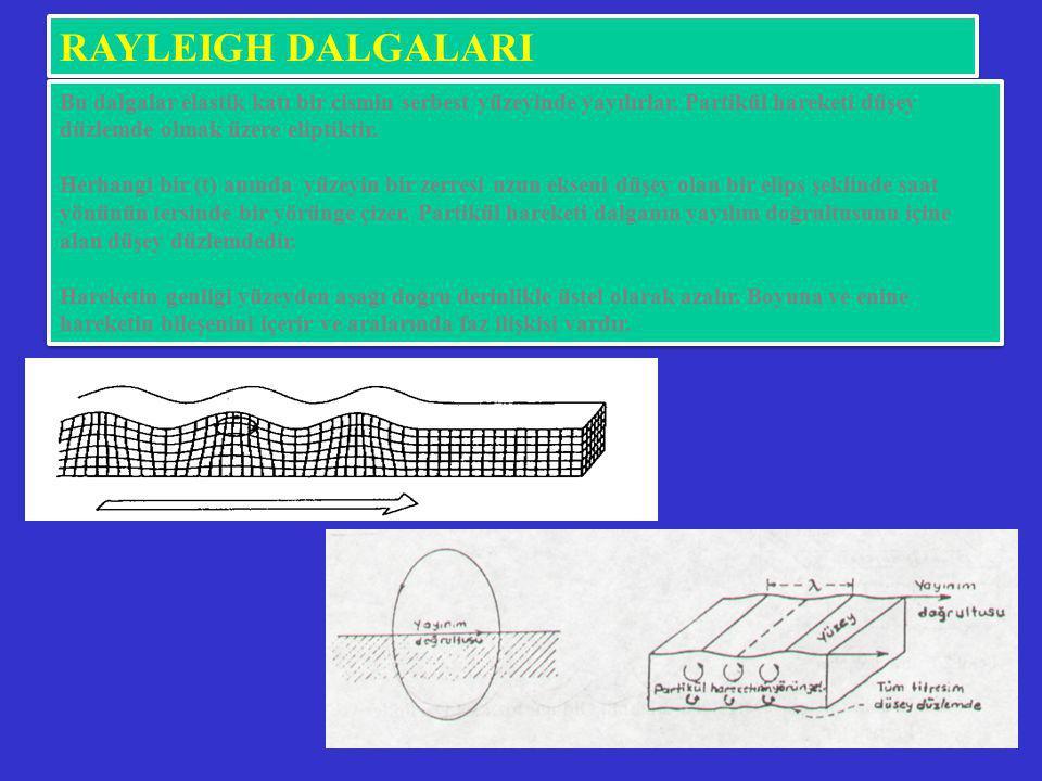 RAYLEIGH DALGALARI Bu dalgalar elastik katı bir cismin serbest yüzeyinde yayılırlar. Partikül hareketi düşey düzlemde olmak üzere eliptiktir.