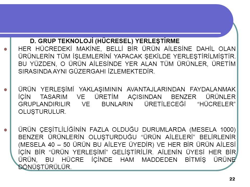 D. GRUP TEKNOLOJİ (HÜCRESEL) YERLEŞTİRME
