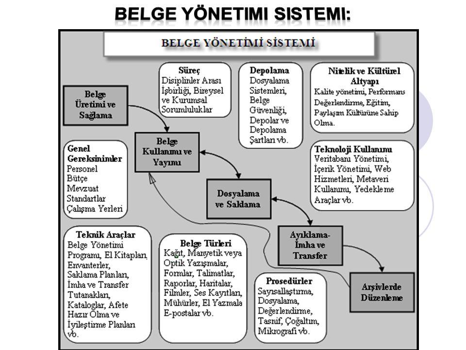 belge yönetimi sistemi: