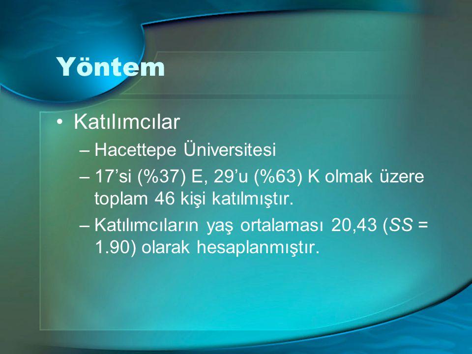 Yöntem Katılımcılar Hacettepe Üniversitesi